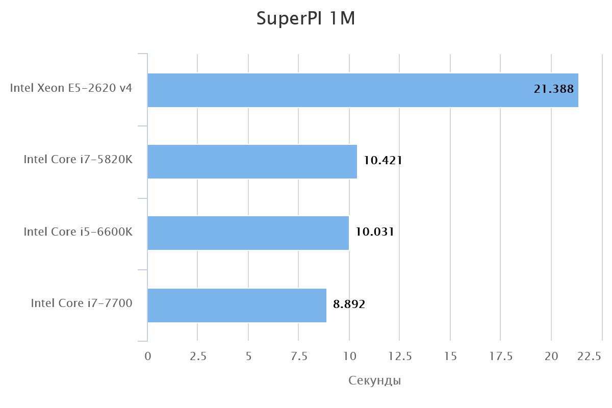 superpi-1m-61308-1