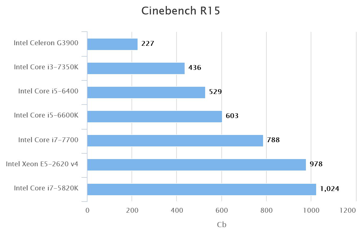 cinebench-r15-62624-1
