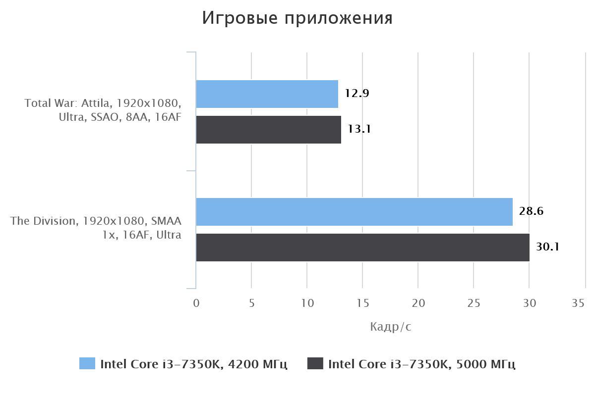 Зависимость кадр/с от тактовой частоты ЦП