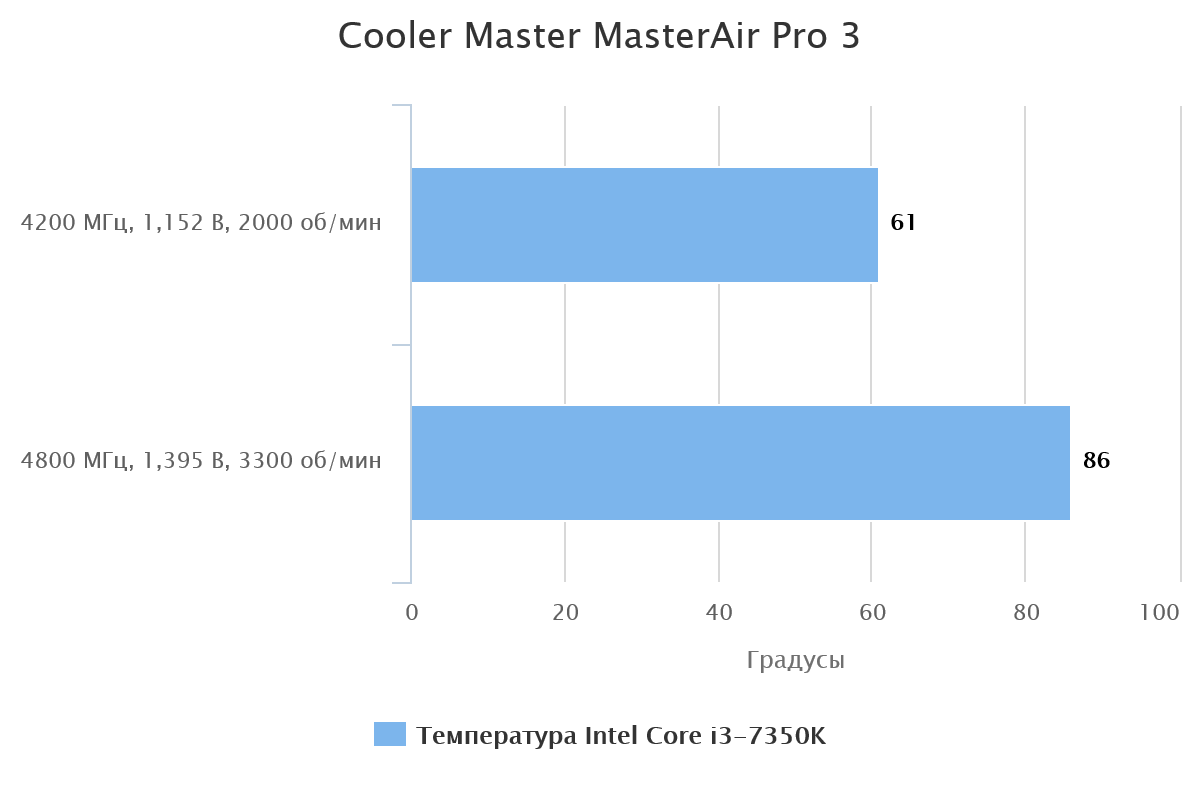 Cooler Master MasterAir Pro 3
