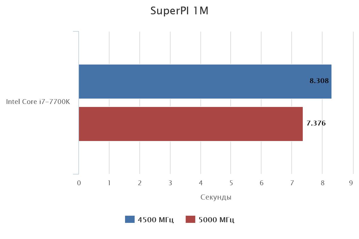 Прирост от разгона в SuperPI 1M