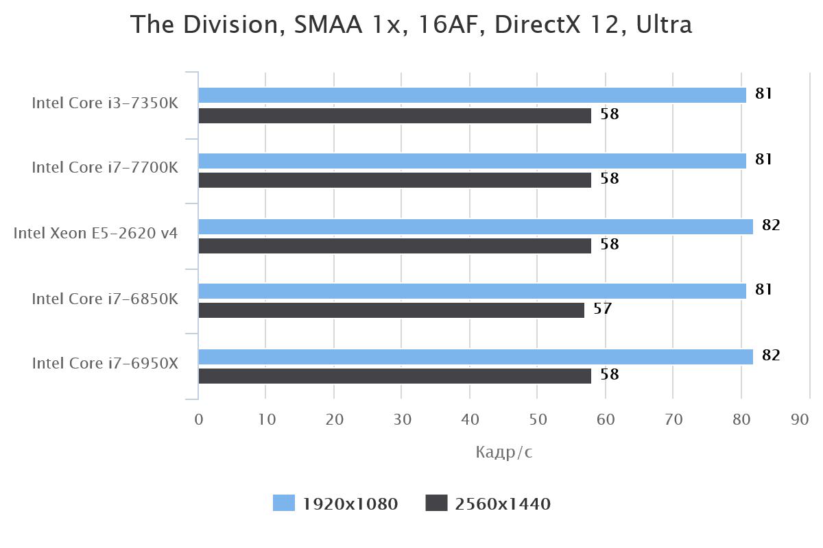 Мощный ЦП не добавляет кадр/с (GeForce GTX 1070 во всех случаях)