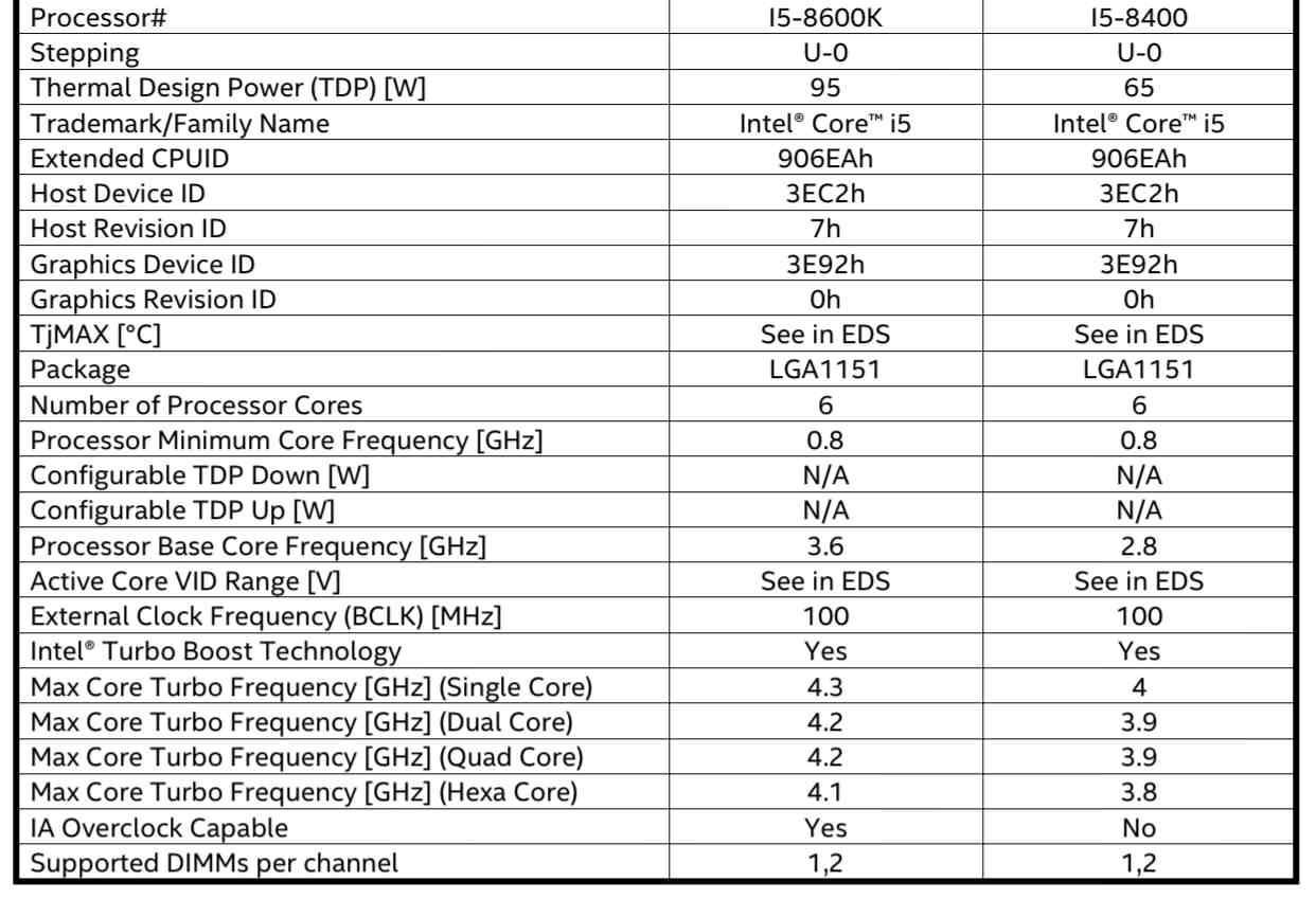 Intel-Coffee-Lake-Core-i5-8600-Core-i5-8400