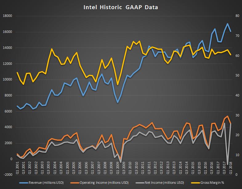 Квартальная прибыль Intel подпрыгнула вполтора раза