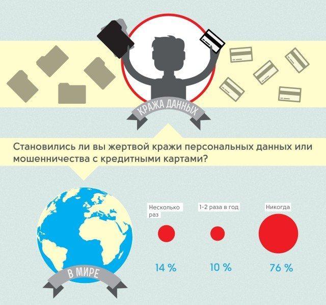 data theft rus