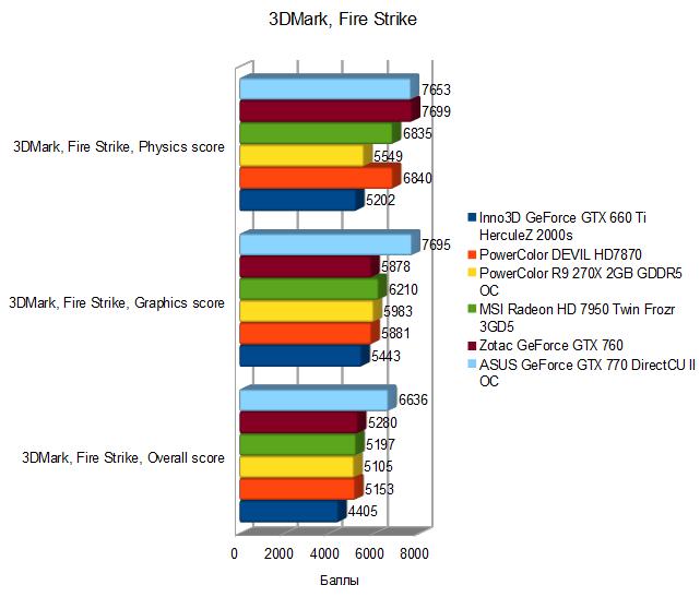 PowerColor R9 270X 2GB GDDR5 OC