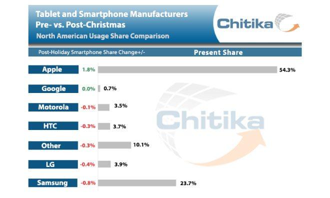 iPhone и iPad доминируют на рынке