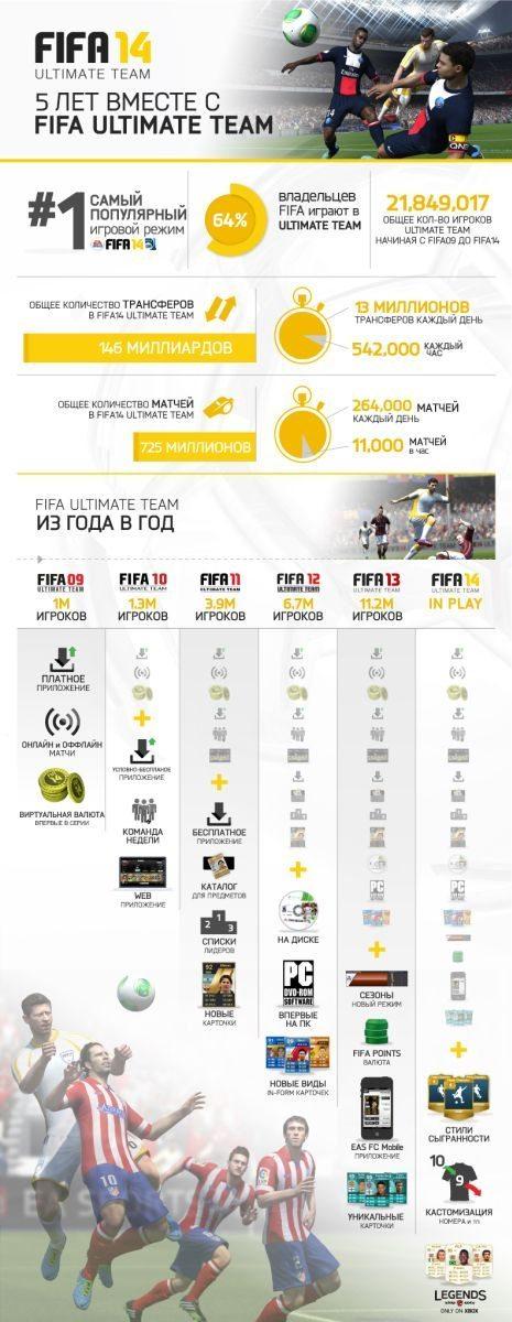 FUT_5year_infographic_RUS