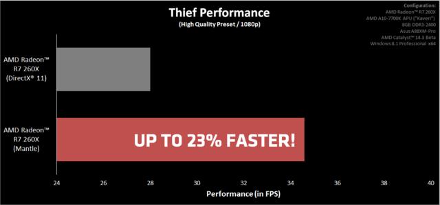 kAMD Catalyst 14.3 Beta – лучшие драйвера для Thief