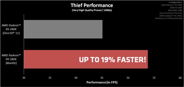 AMD Catalyst 14.3 Beta – лучшие драйвера для Thief