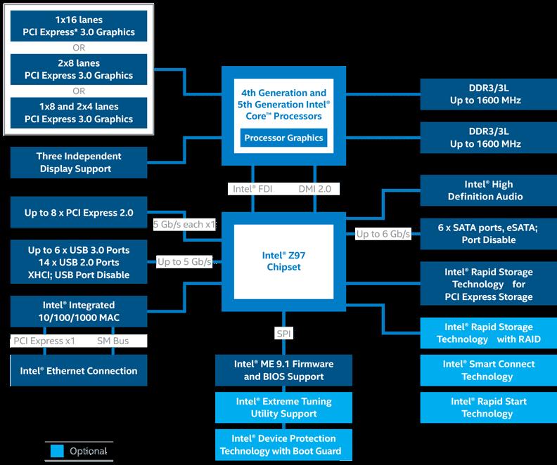 z97-chipset-diagram