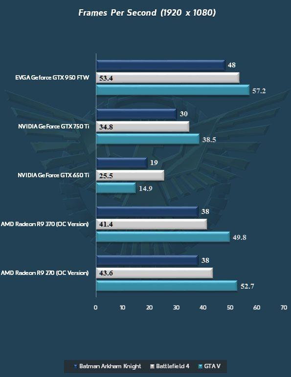 NVIDIA-GeForce-GTX-950_Battlefield-4_GTA-V_Batman-Arkham-Knight