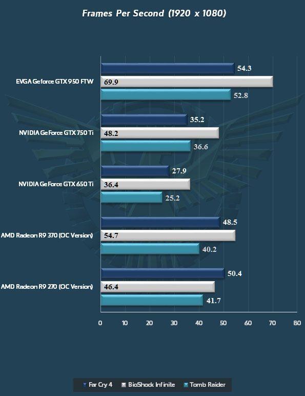 NVIDIA-GeForce-GTX-950_Far-Cry-4_Bioshock-Infinite_Tomb-Raider