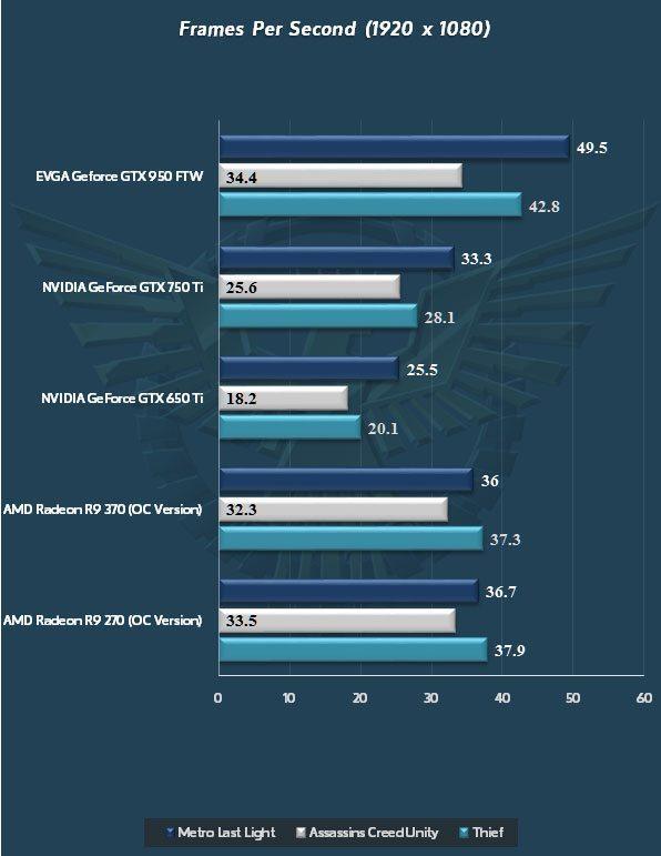 NVIDIA-GeForce-GTX-950_Metro-Last-Light_Assassins-Creed_Thief-Copy