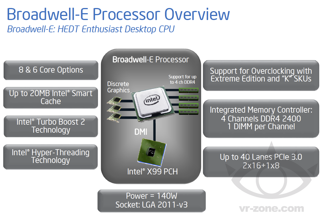 Intel-Broadwell-E-Features