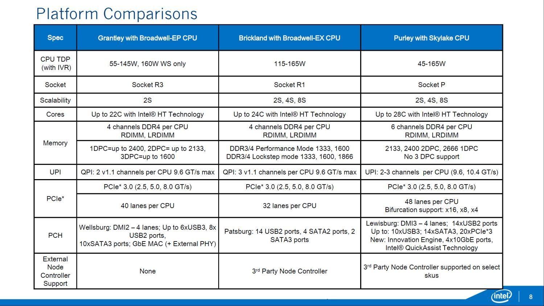 Intel-Xeon-E7-E5-Skylake-EX-_Purely-Platform_Brickland-EX-Comparison