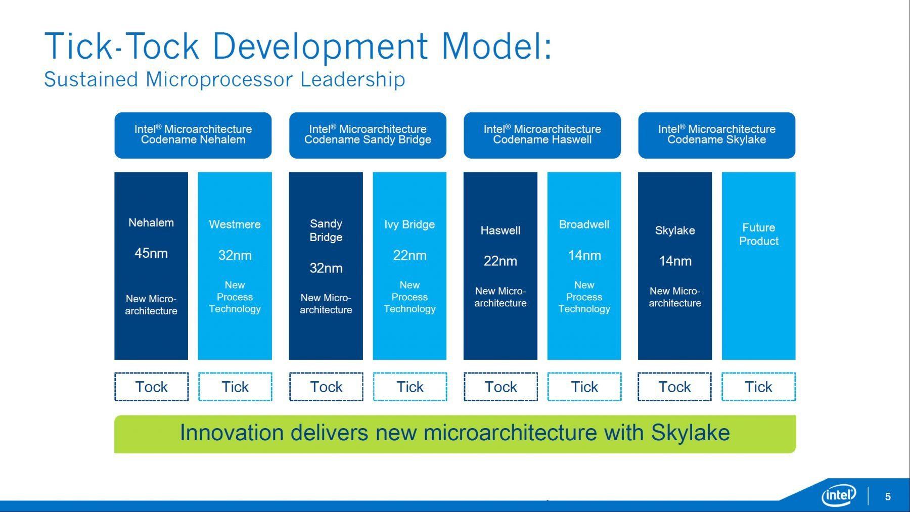 Intel-Xeon-E7-E5-Skylake-EX-_Purley-Platform_Tick-Tock