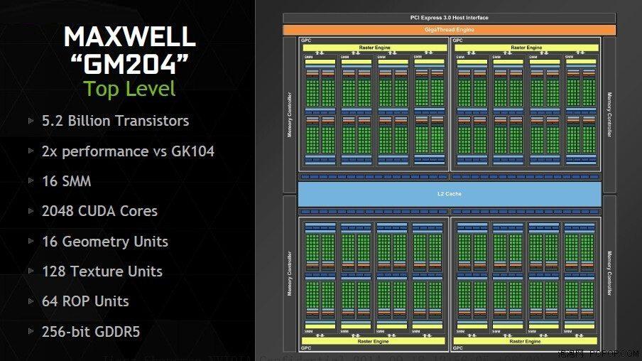 NVIDIA-GM204-GPU