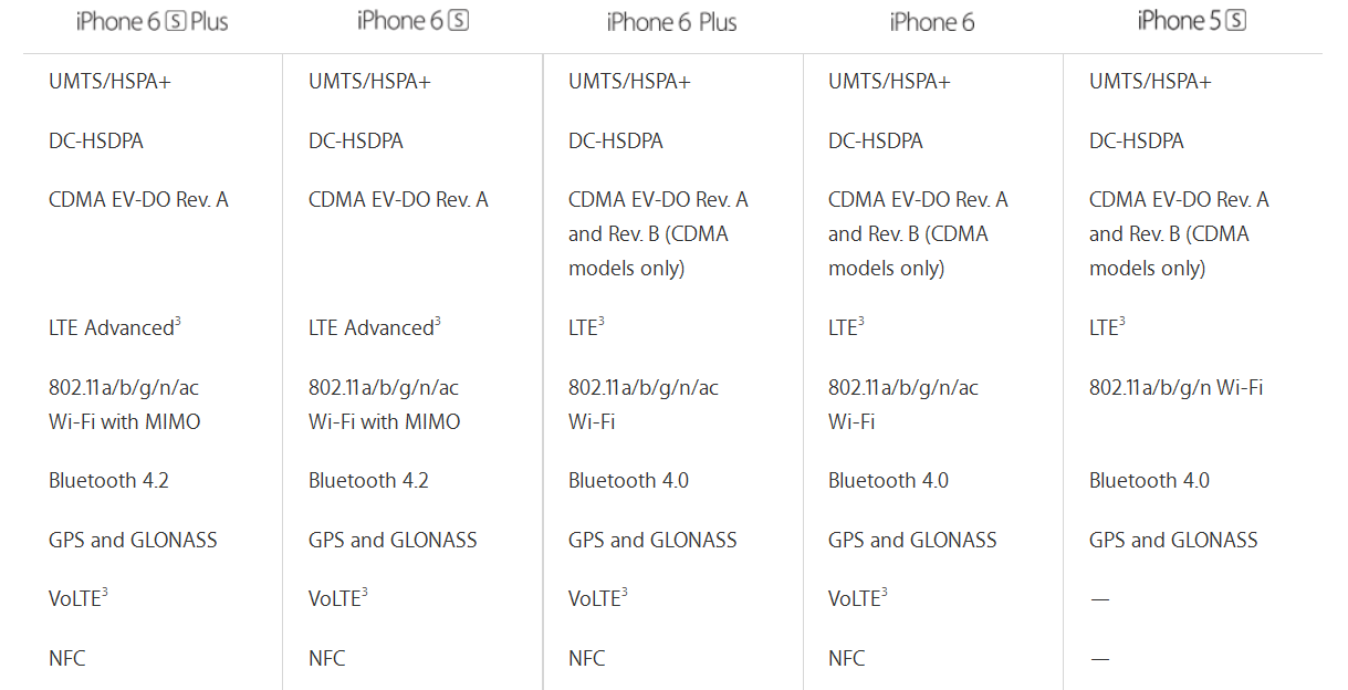 iphone6s-netowrk