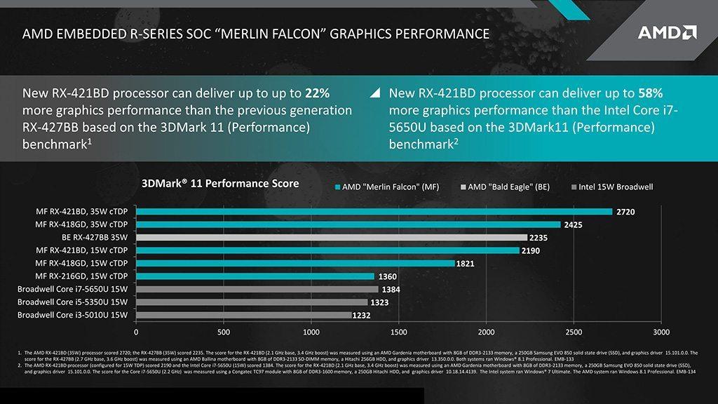 AMD-Merlin-Falcon-SOC_Performance-2