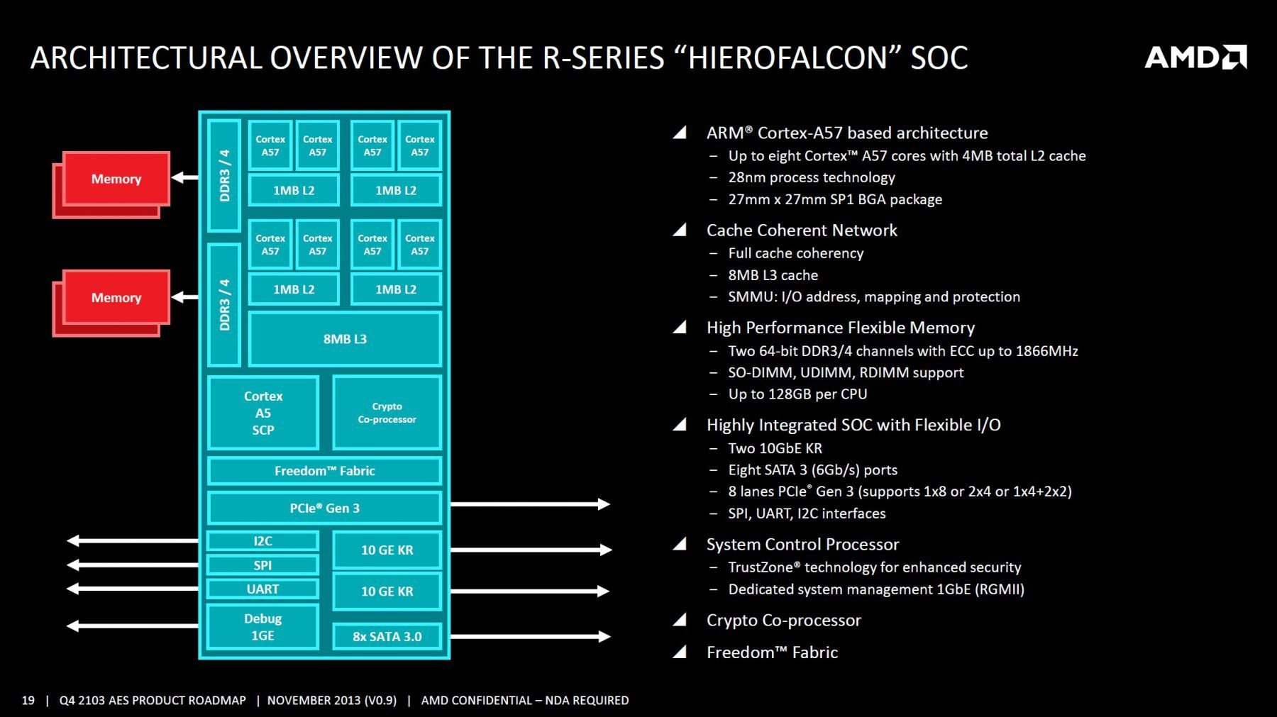 AMD-R-Series-Hierofalcon-SOC