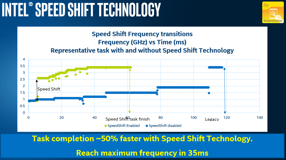 Intel-SpeedShift-Technology