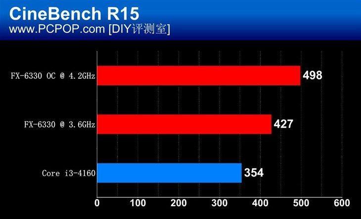 AMD-FX-6330_Cinebench-R15