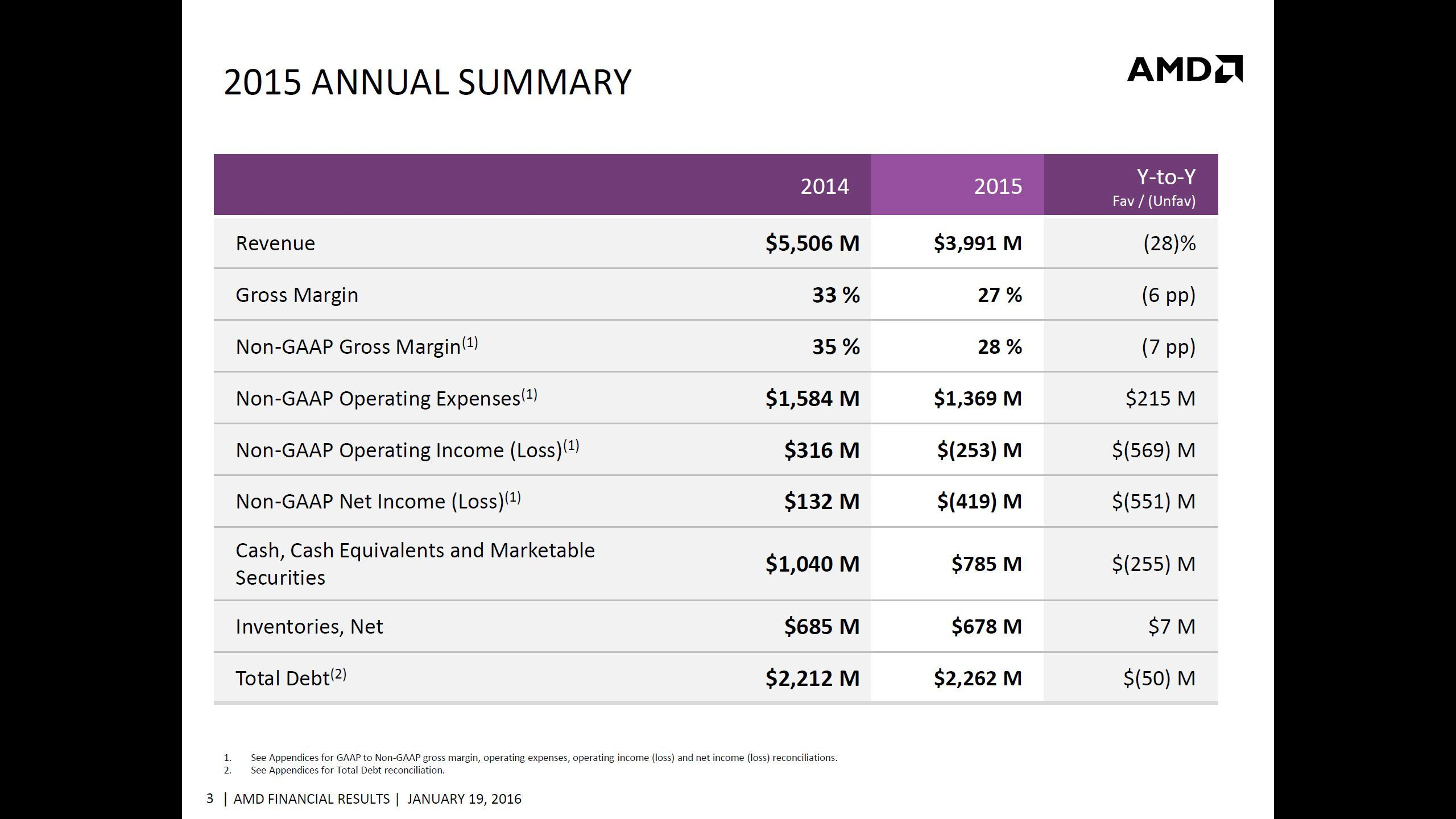 AMD-2015-Q4-Financial-Results_2