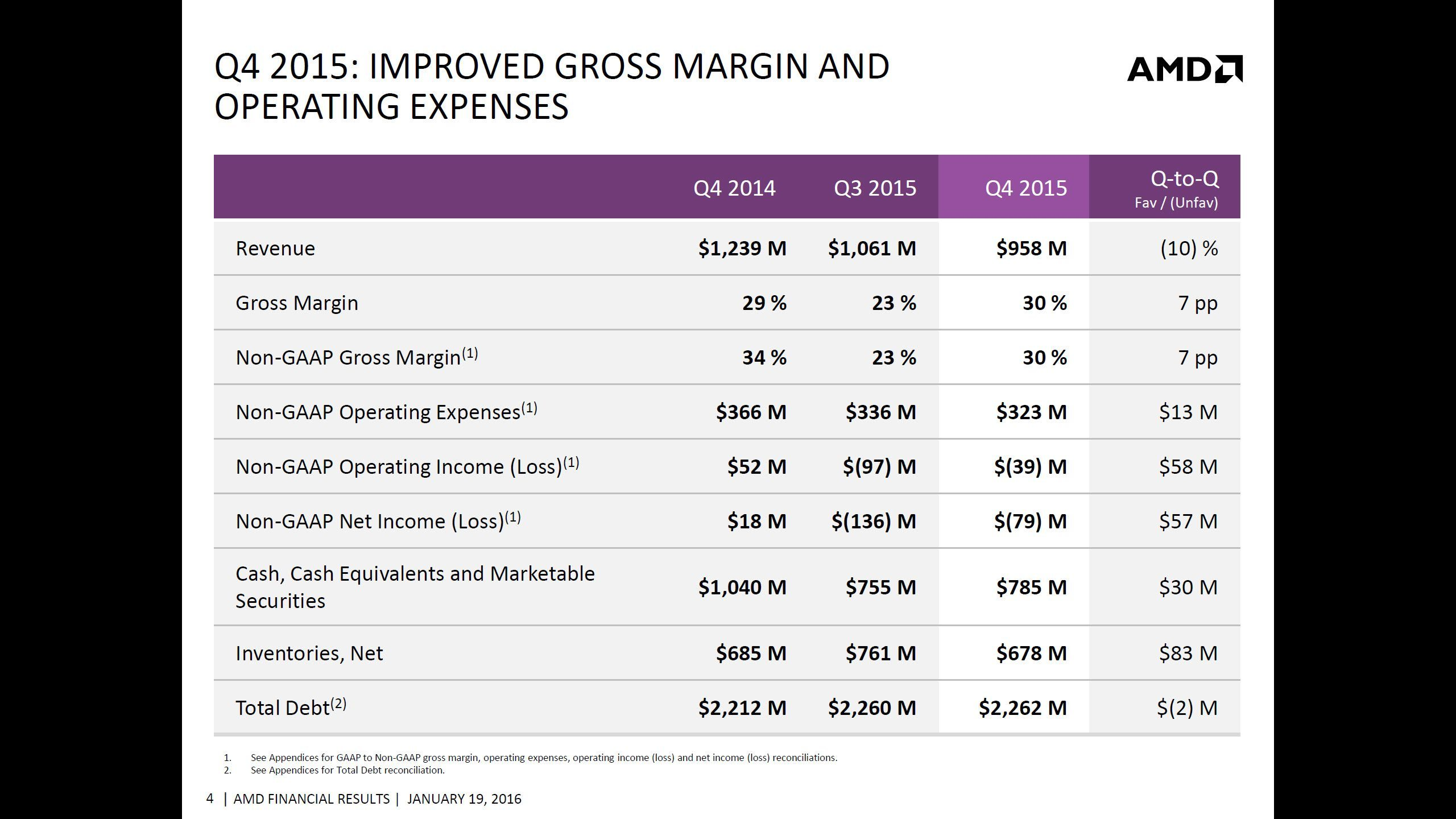 AMD-2015-Q4-Financial-Results_3