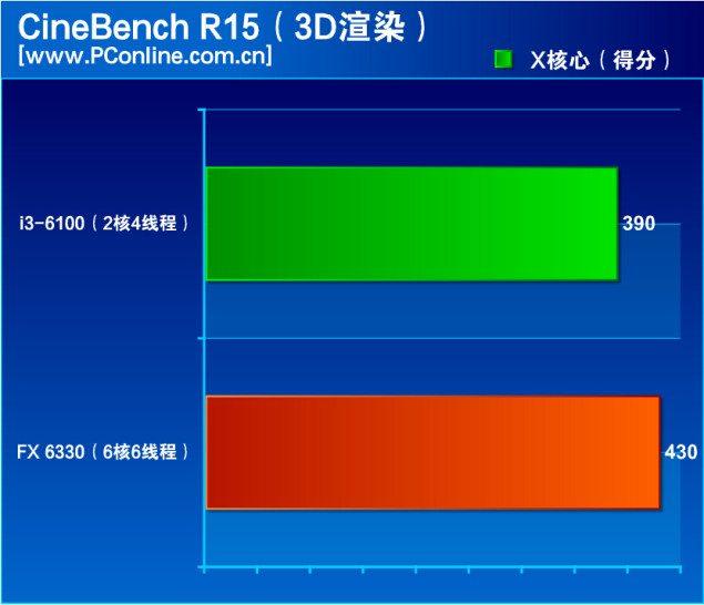 AMD-FX-6330-Vs-Core-i3-6100_Cinebench-635x546