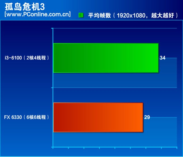 AMD-FX-6330-Vs-Core-i3-6100_Crysis-3-635x545