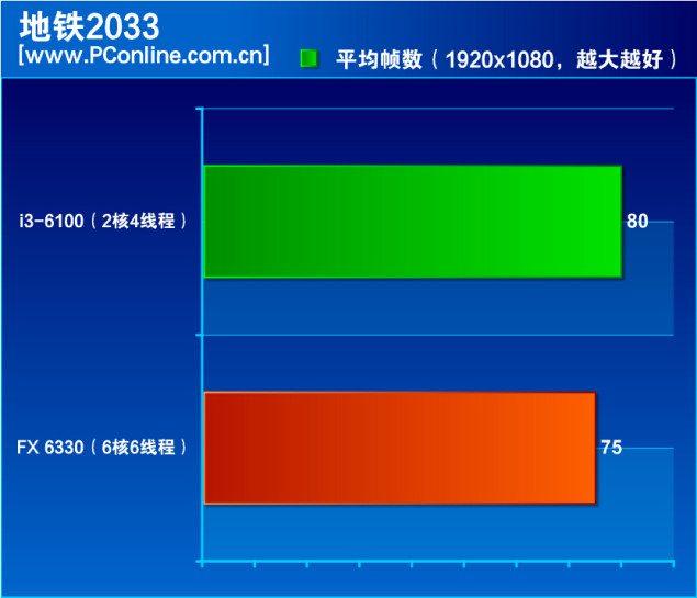 AMD-FX-6330-Vs-Core-i3-6100_Metro-2033-635x545