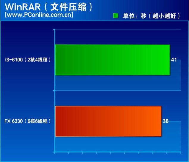 AMD-FX-6330-Vs-Core-i3-6100_Winrar-635x543