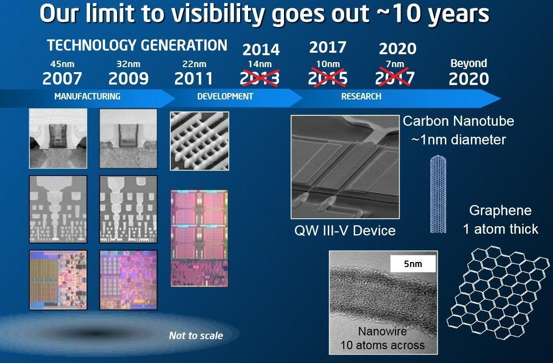 Intel-10nm-Process-Node