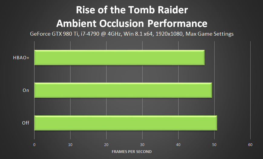 rise-of-the-tomb-raider-ambient-occlusion-performance