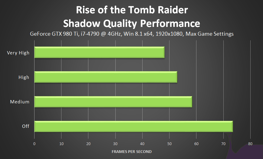 rise-of-the-tomb-raider-shadow-quality-performance