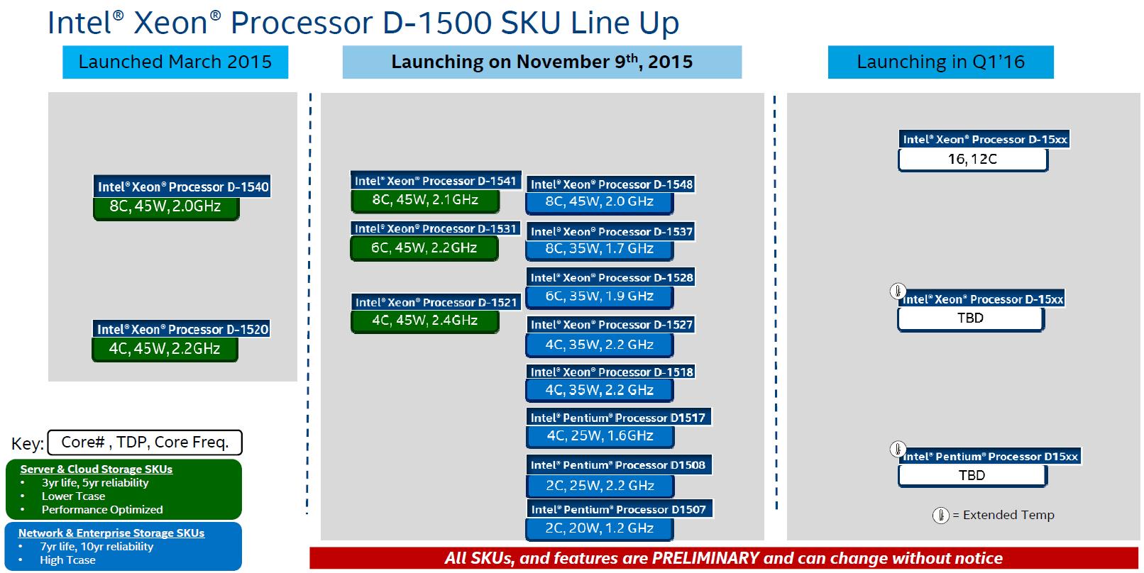 Intel-Xeon-D-Broadwell-Processors_2