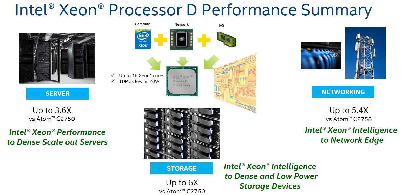 Intel-Xeon-D-Broadwell-Processors_3