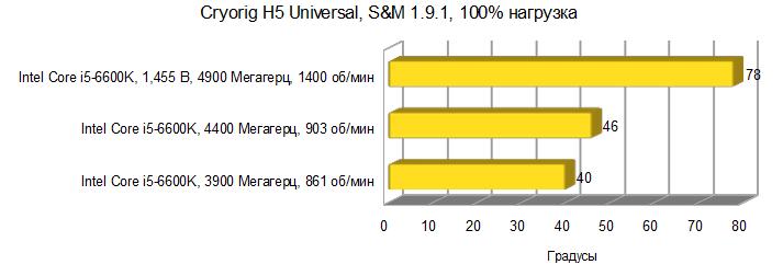 Результаты тестирования Cryorig H5 Universal