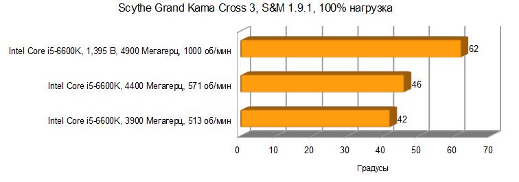 Scythe Grand Kama Cross 3 результаты тестирования