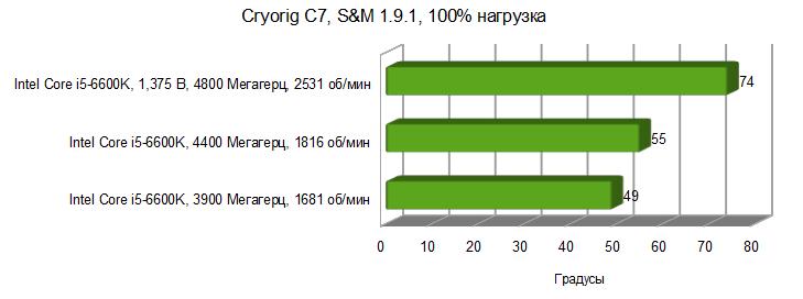 Cryorig C7 temp