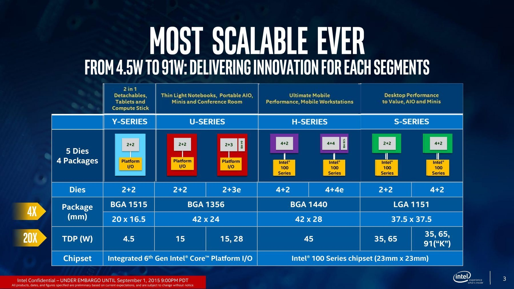 6th Gen Intel Core