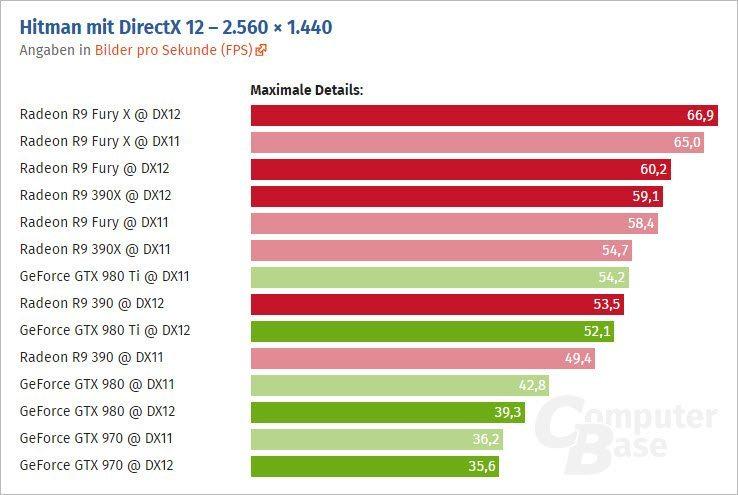 Hitman-PC-DirectX-12-Benchmarks_1