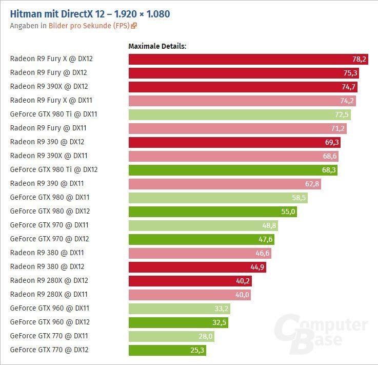 Hitman-PC-DirectX-12-Benchmarks_2