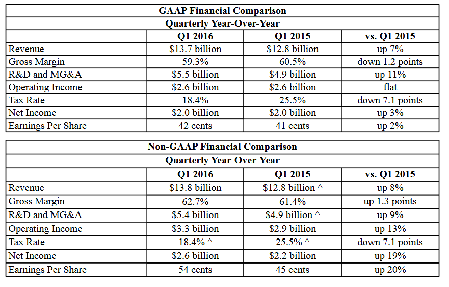 Intel за первый квартал 2016 года