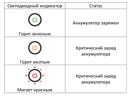 Razer Leviathan Mini indicators