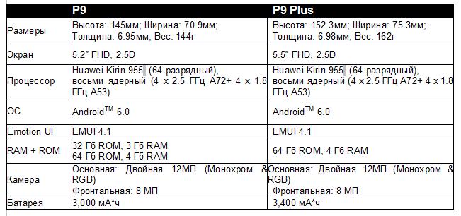 Huawei P9 и P9 Plus tech