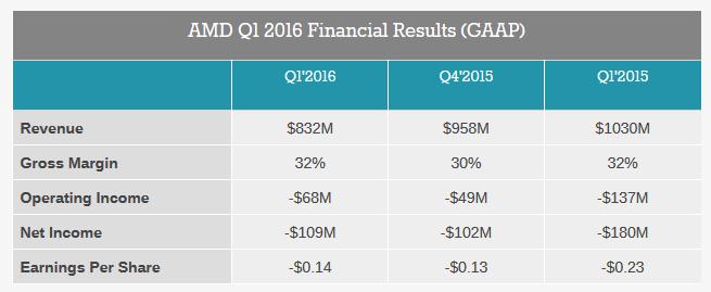 Финансовые результаты AMD за первый квартал 2016 года
