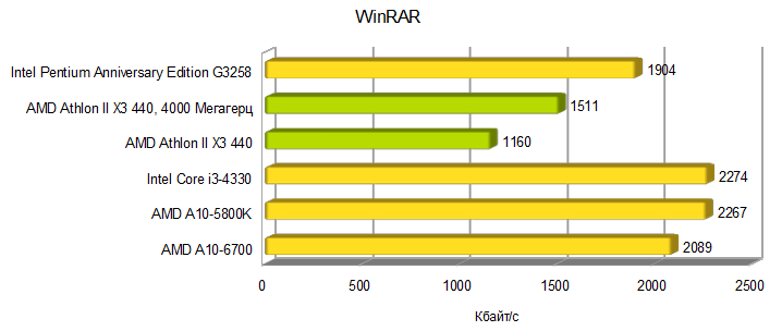 AMD Athlon II X3 440 winrar