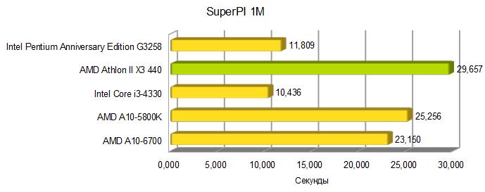 AMD Athlon II X3 440 superpi
